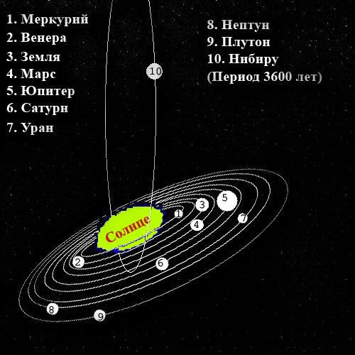 10 планета солнечной системы нибиру фото